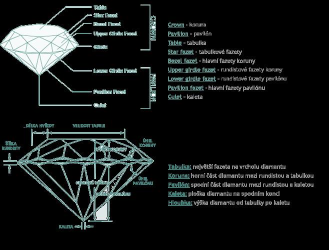 Brus a části diamantu