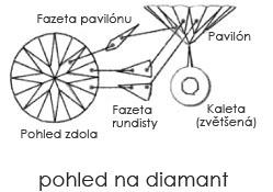 Pohled na diamant