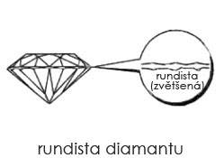 Rundista diamantu